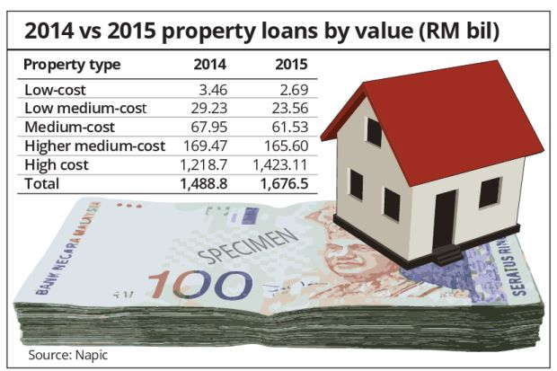 Slowdown in property loans but demand still strong for cheaper homes