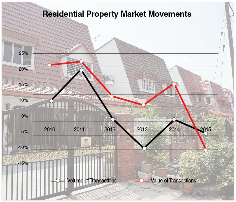 Moderate property market in 2015