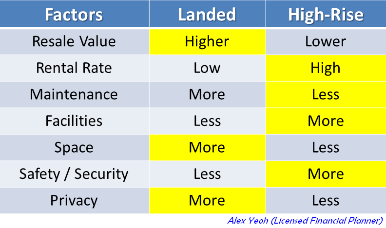 landed_vs_high_rise_properties