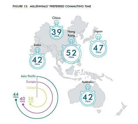 3. …but commuting time matters The shorter the journey, the higher the likelihood of taking up the job. The survey found that around 90% of Asia Pacific millennials are willing to accept an office commute of up to an hour, while 50% would ideally want to limit their journey to no more than 30 minutes. This highlights the importance of location planning for organisations that want to draw millennials in vast numbers. Moreover, respondents in countries with higher effective transportation infrastructure are more open to the idea of travelling further to work.