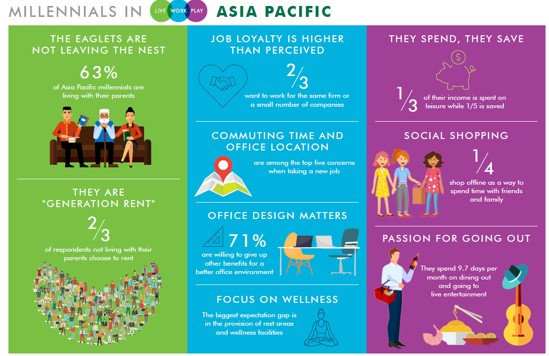 millennials_in_Asia_Pacific