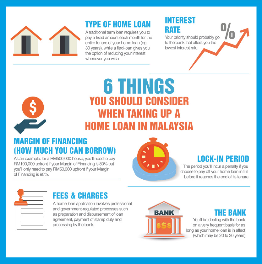 6-things-home-loan