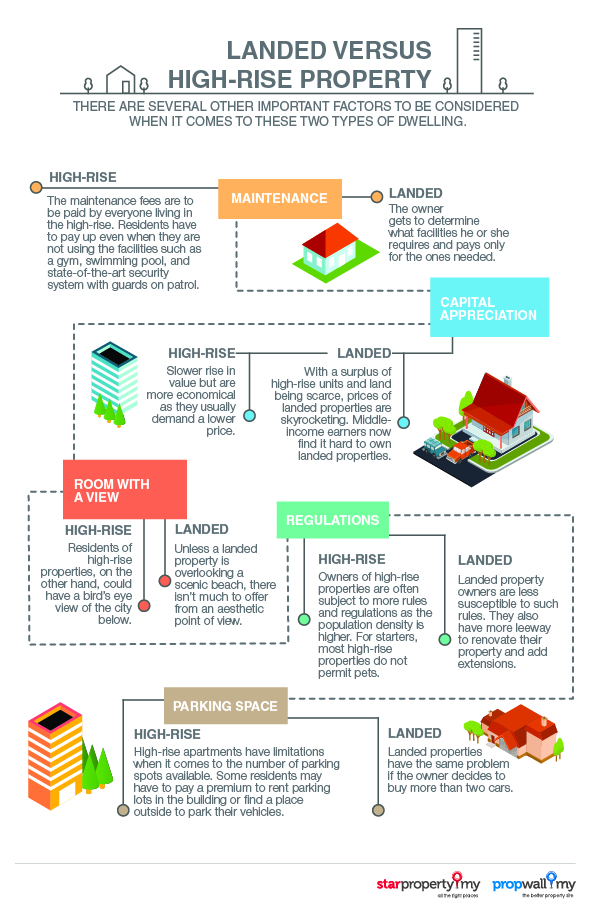 Infographic_7_Landed_versus_high-rise_property-01