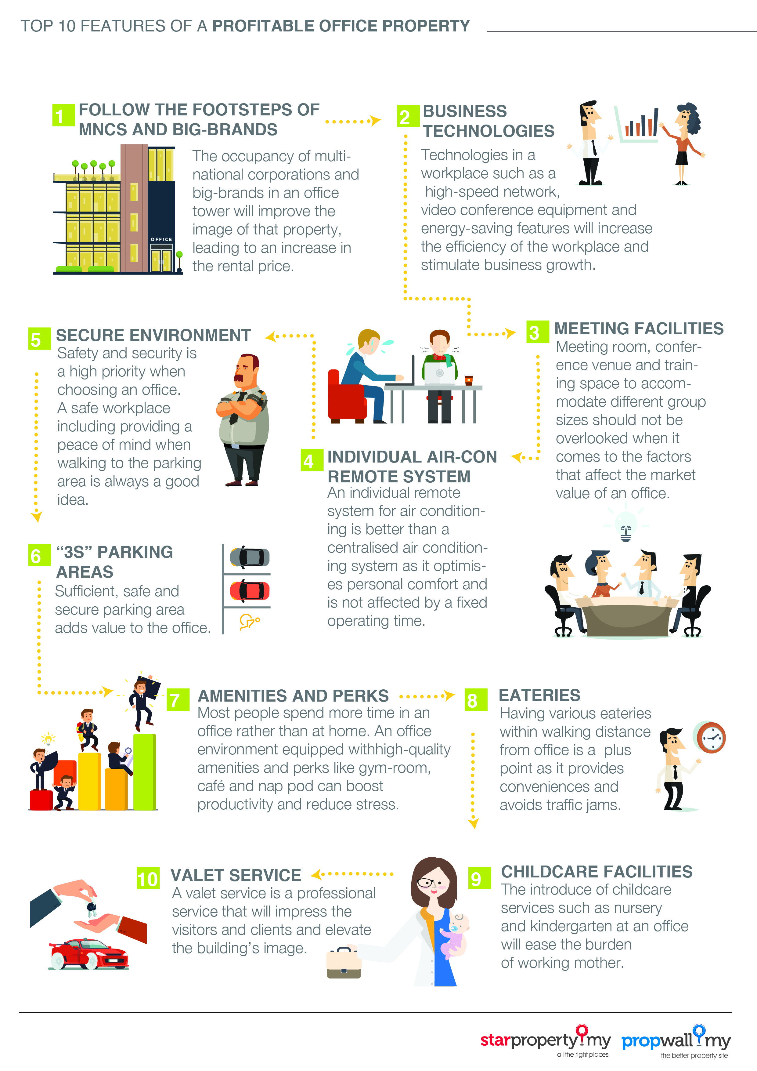 Top 10 features of a profitable office property