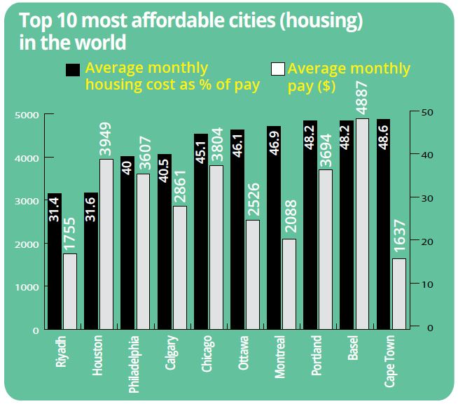 affordable cities housing