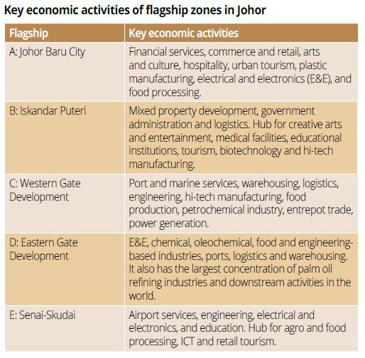 Johor_five flagship zone
