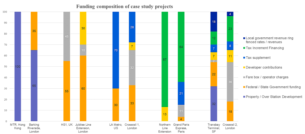 Funding composition of some rail projects.