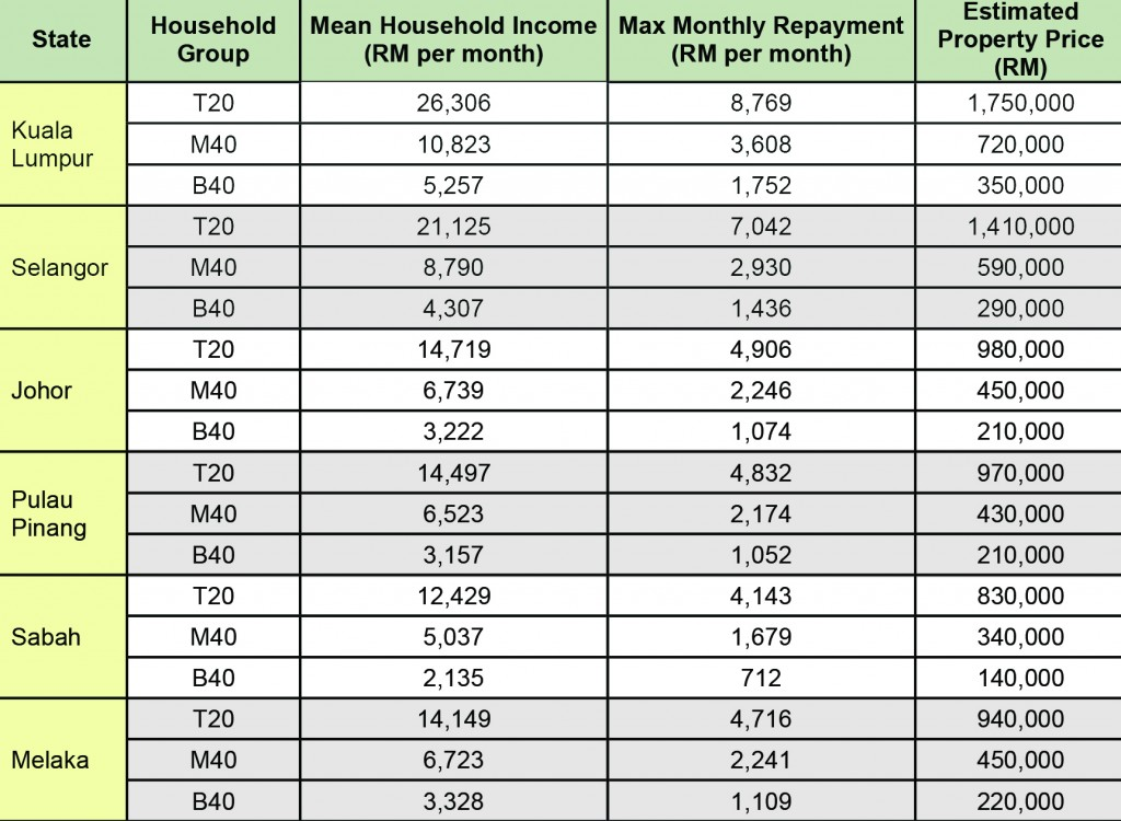 Mean household income and estimated affordable property price by household group.