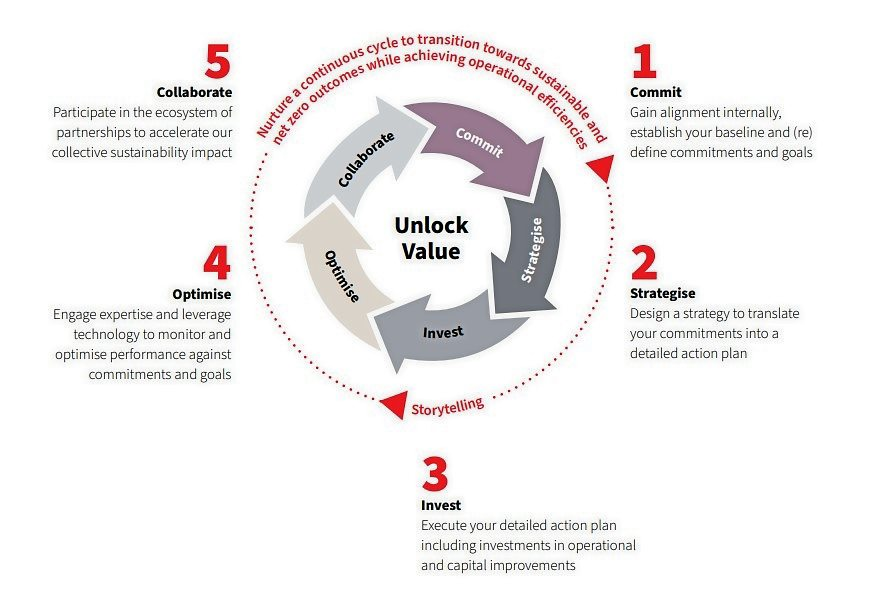 Source: JLL Asia-Pacific Sustainable Real Estate: From Ambitions to Actions Report