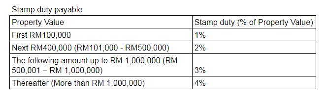 Stamp_duty_payable