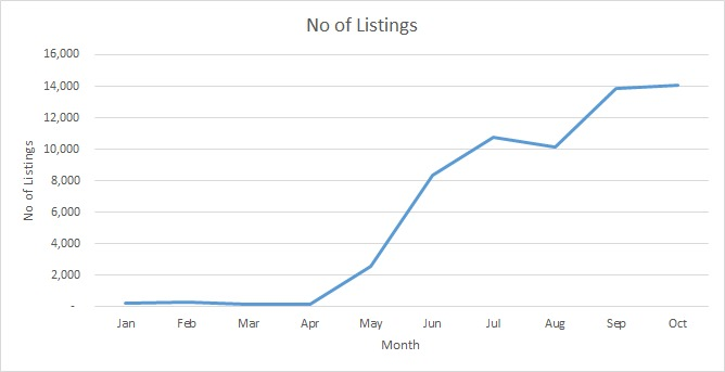 The chart above shows the number of listings on iBilik from January to Oct 2020.