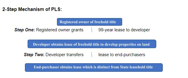 Effectively, end-purchasers will be buyers of a lease.