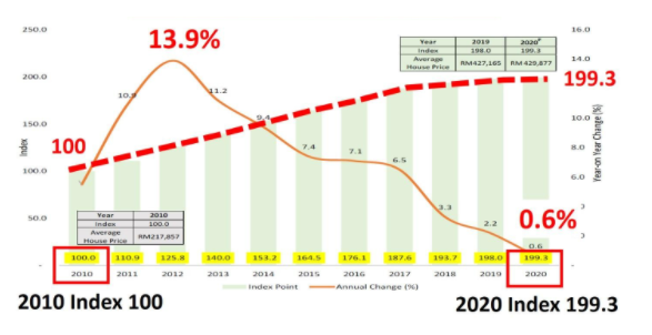 Source: NAPIC – Housing Pricing Index from 2010 to 2020.