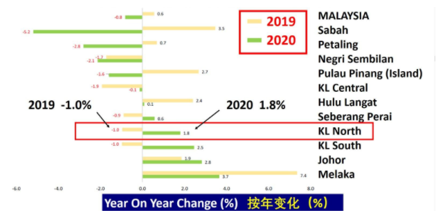 Source: NAPIC – Housing Pricing Index 2020.