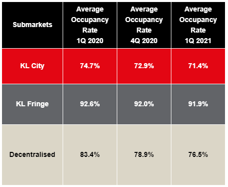 Source: JLL Property Services (M) Sdn Bhd